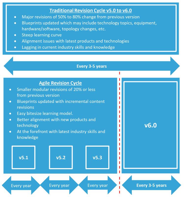 Agile-Blueprints-01